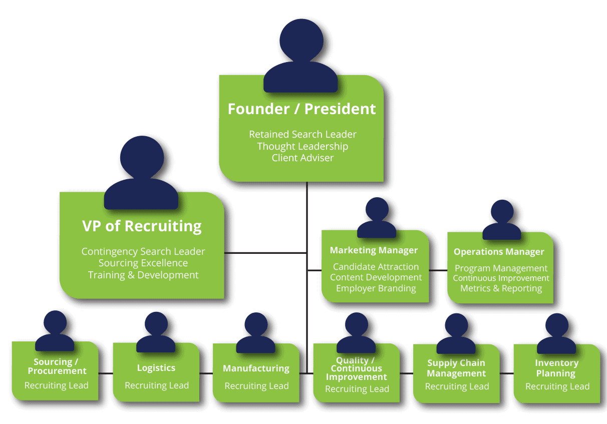 supply-chain-recruiting-process